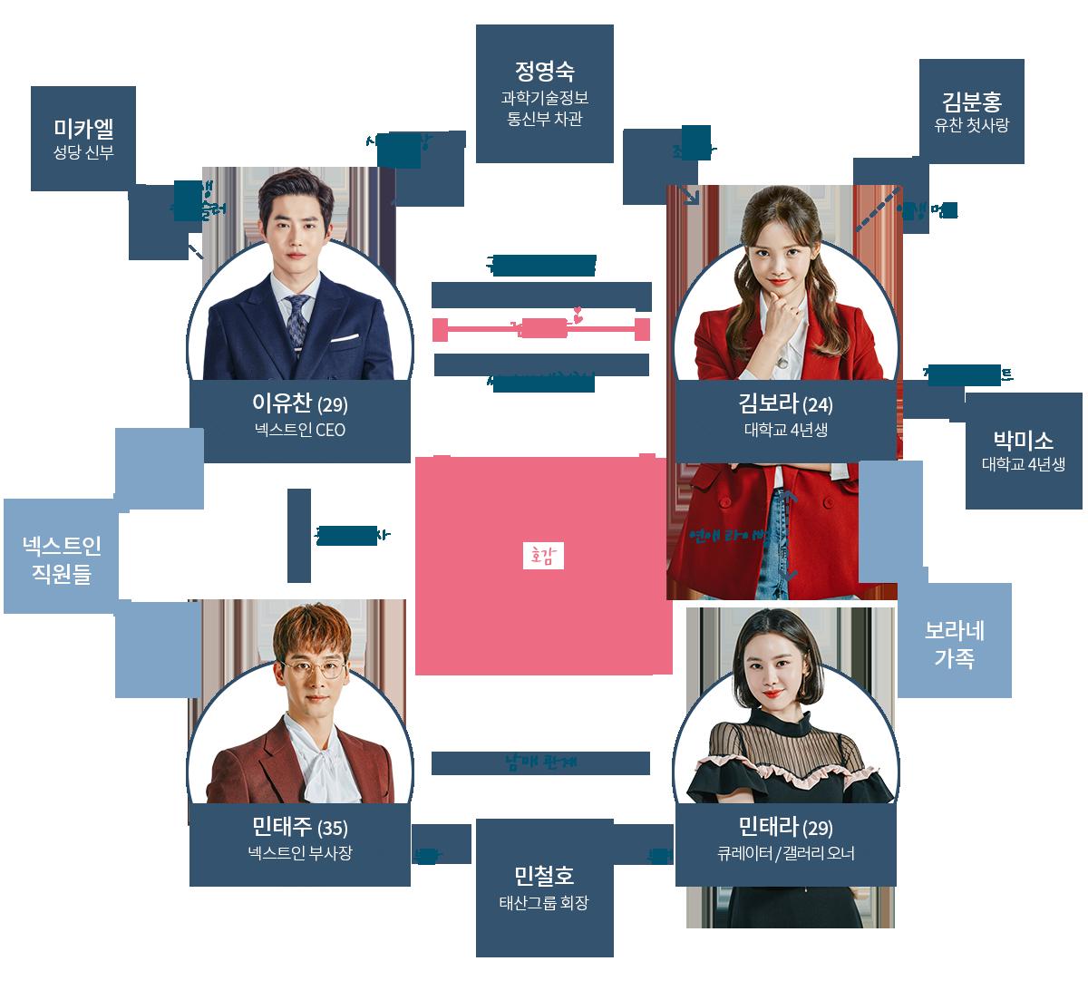 リッチマン 韓国ドラマ 相関図