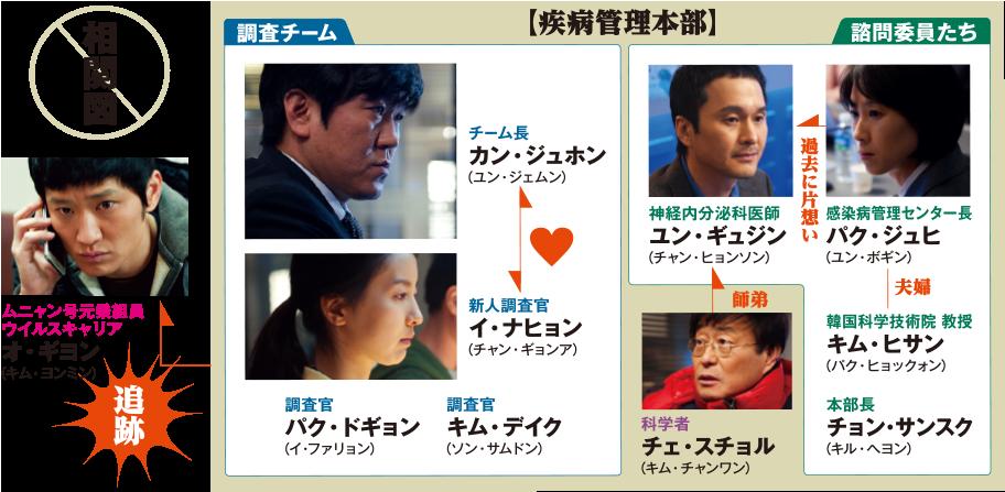 世界の終わり 韓国ドラマ 相関図
