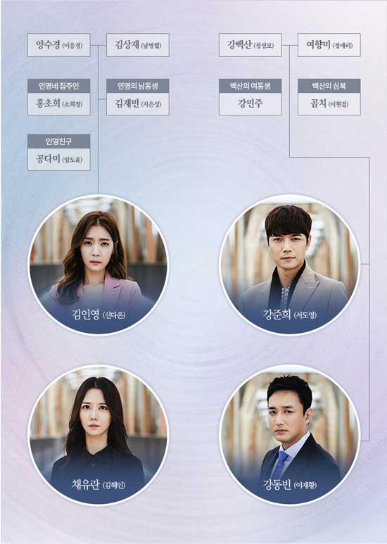 韓国ドラマ 逆流 相関図