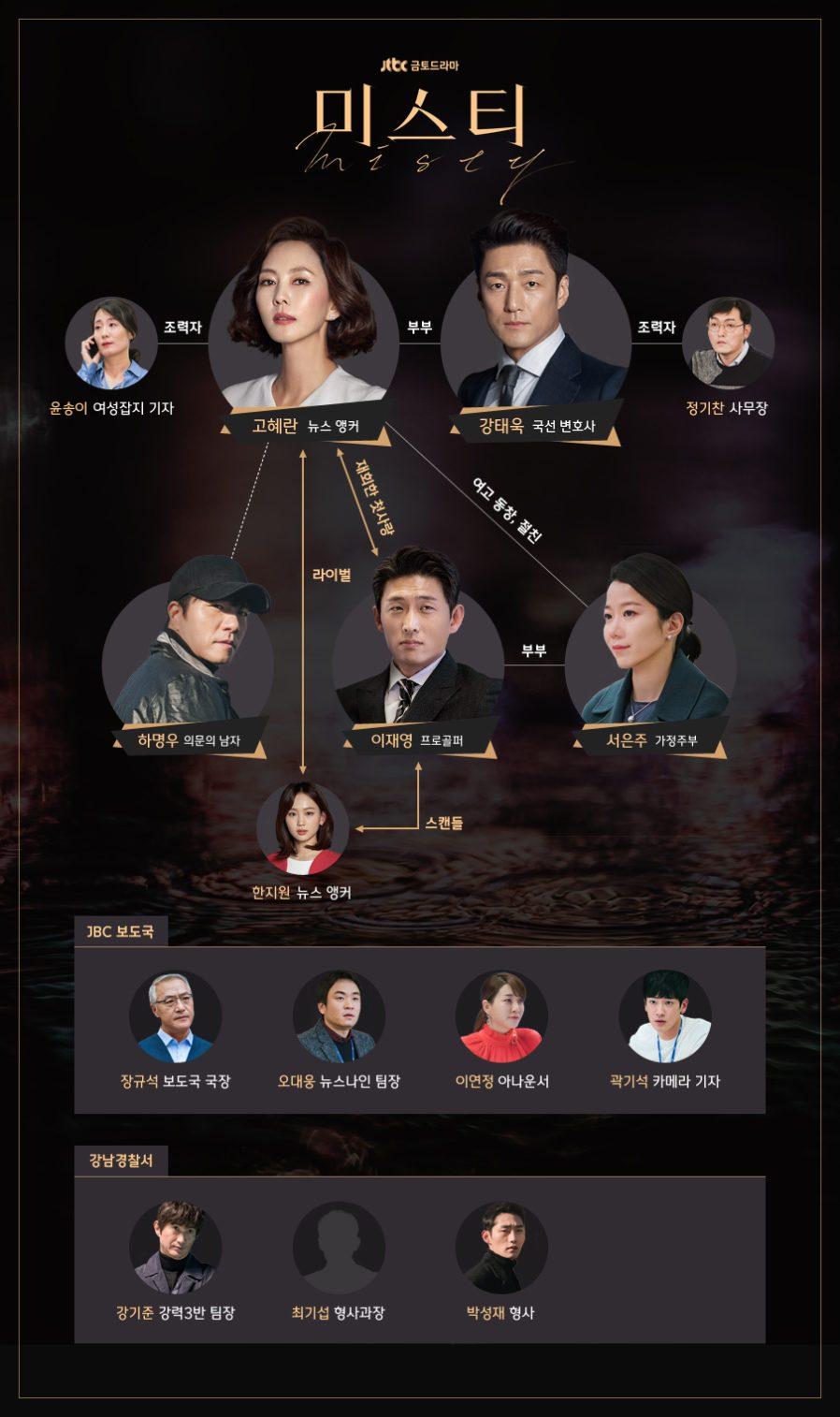 ミスティ 韓国ドラマ 相関図