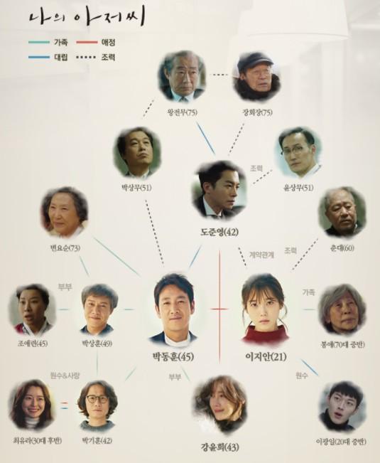 私のおじさん 韓国ドラマ 相関図