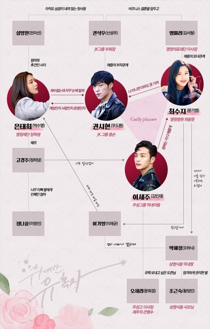 偉大な誘惑者-韓国ドラマ-相関図