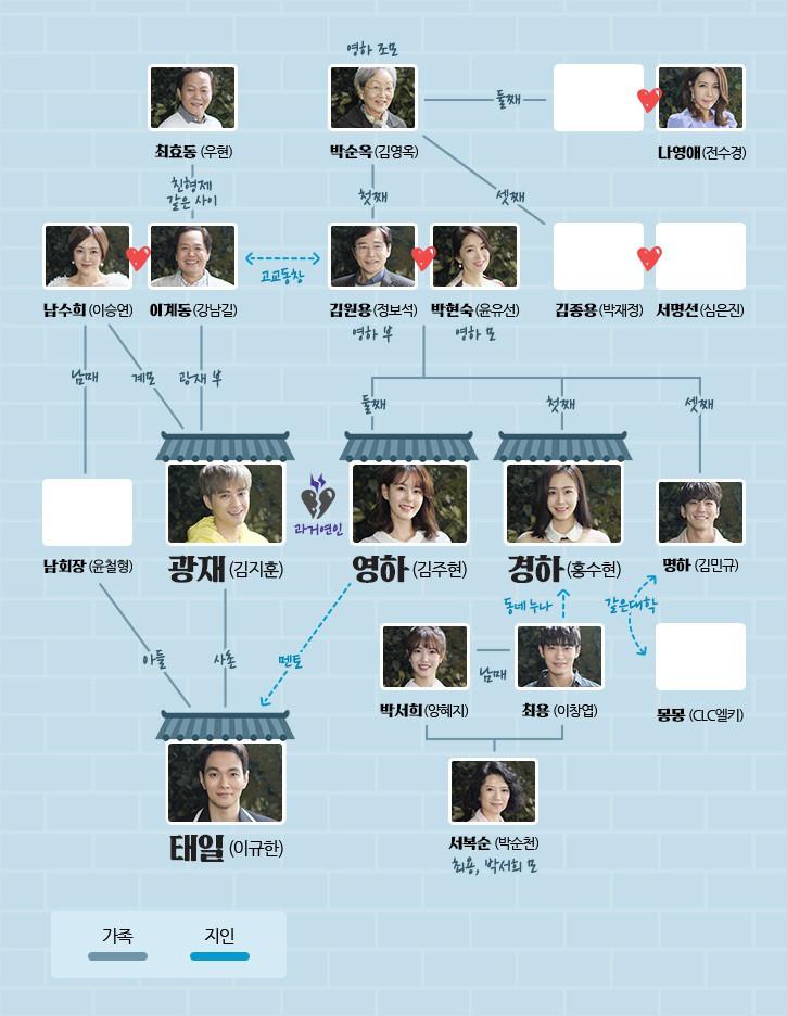 金持ちの息子-韓国ドラマ-相関図