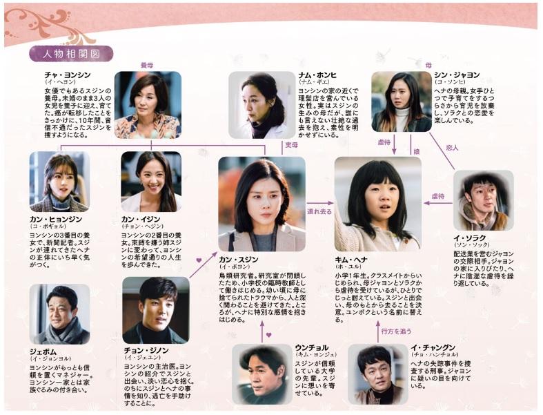Mother 韓国ドラマ 相関図
