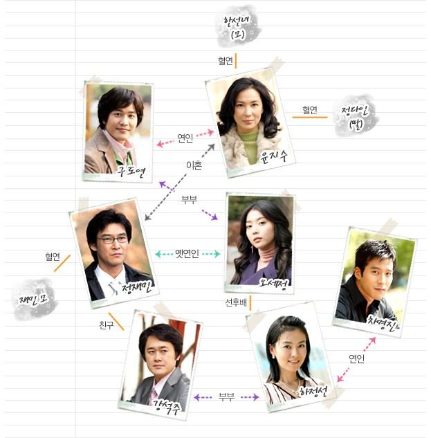その女の海 韓国ドラマ 相関図