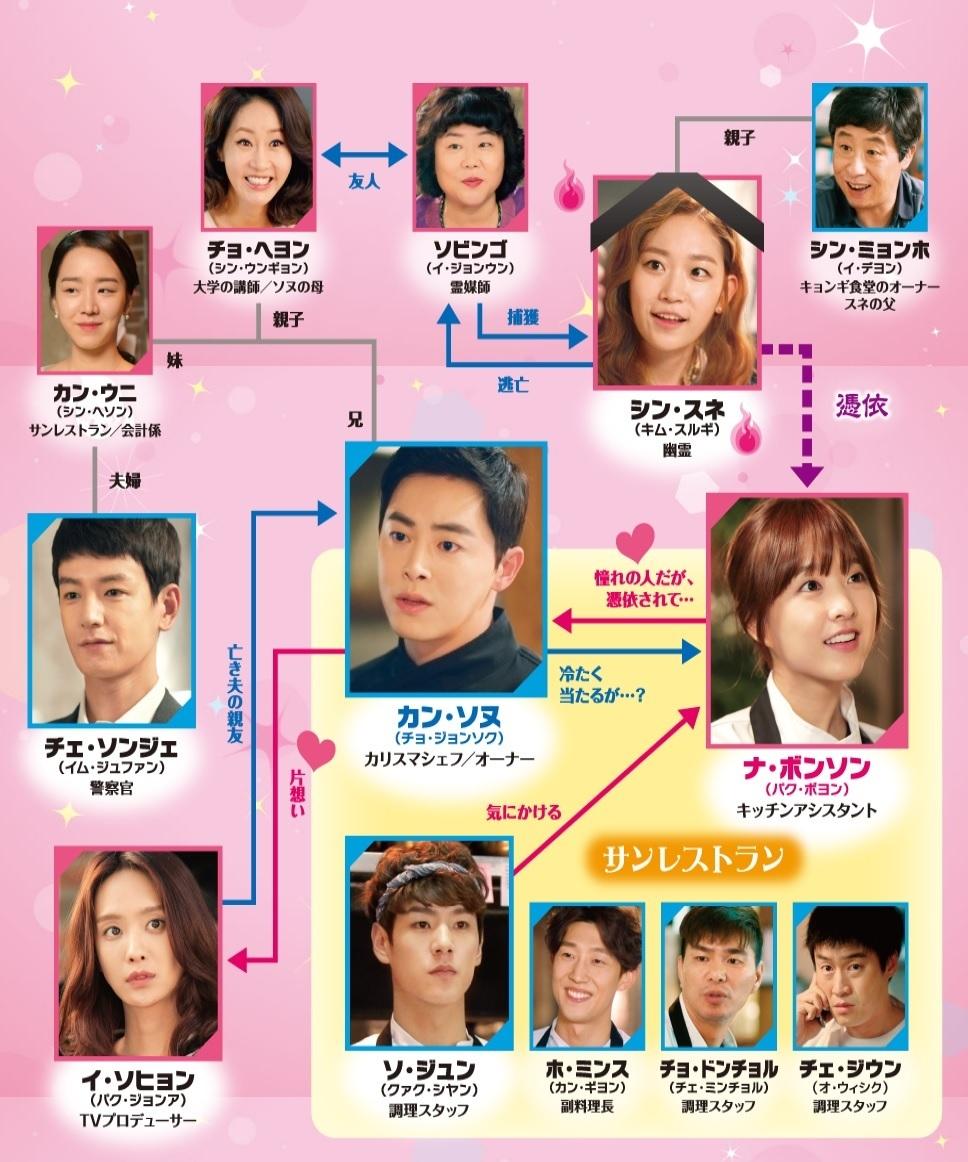 ああ、私の幽霊さま-韓国ドラマ-相関図