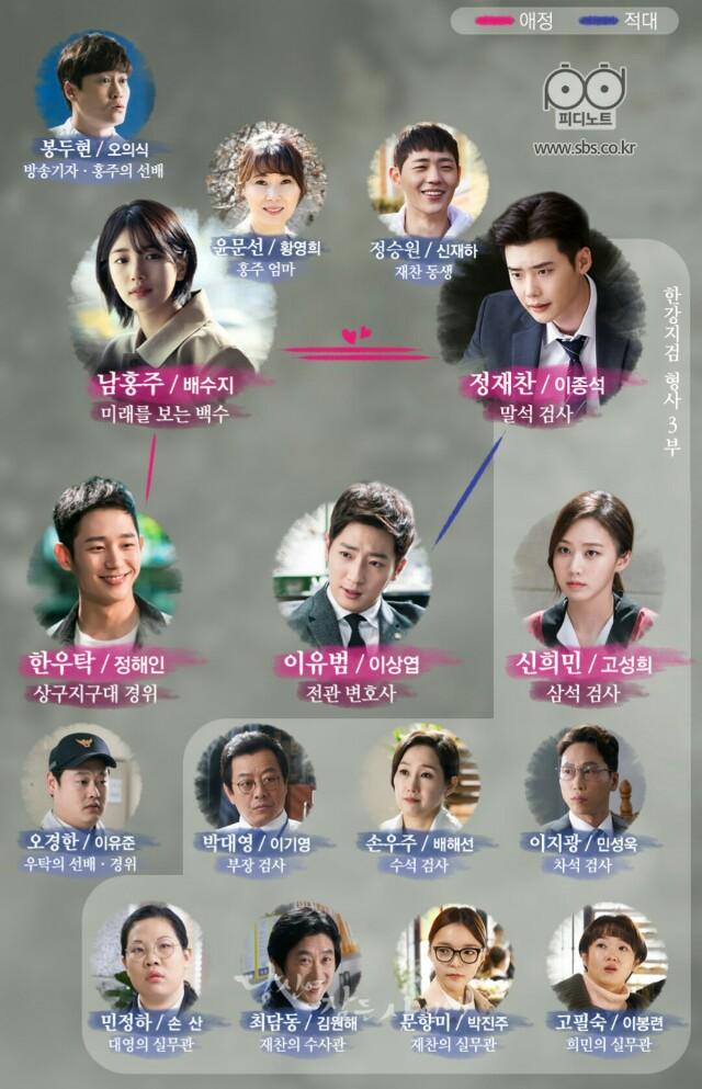あなたが眠っている間に-韓国ドラマ-相関図