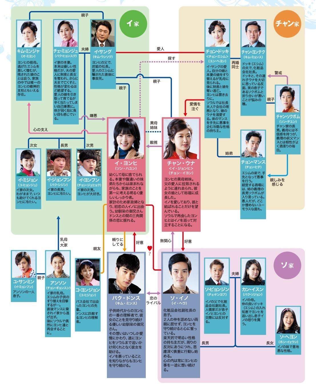 それでも青い日に-韓国ドラマ-相関図