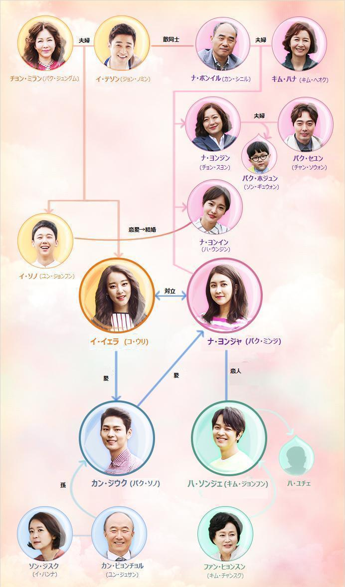 もう一度始めよう-韓国ドラマ-相関図