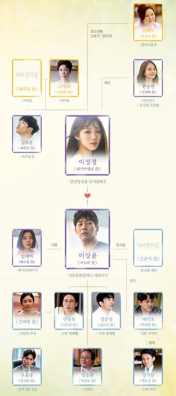 アバウトタイム-韓国ドラマ-相関図
