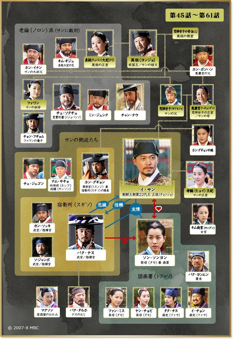 イ・サン-韓国ドラマ-相関図