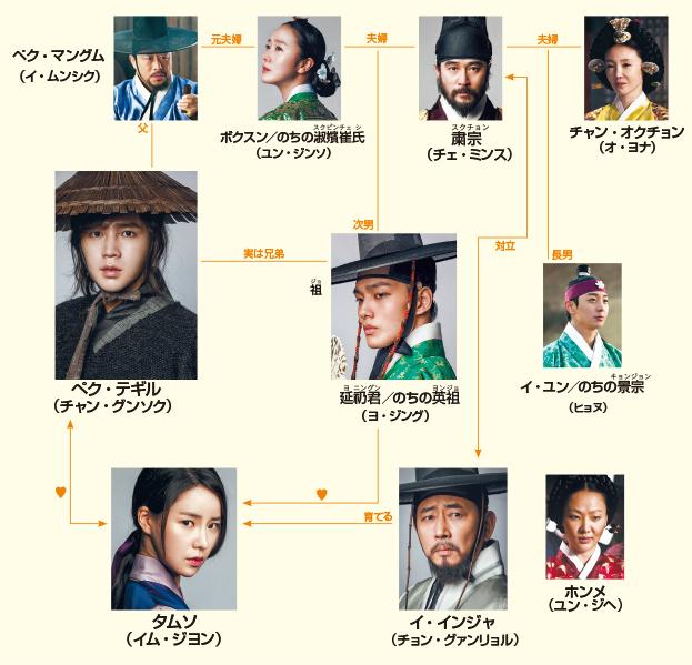 テバク-韓国ドラマ-相関図