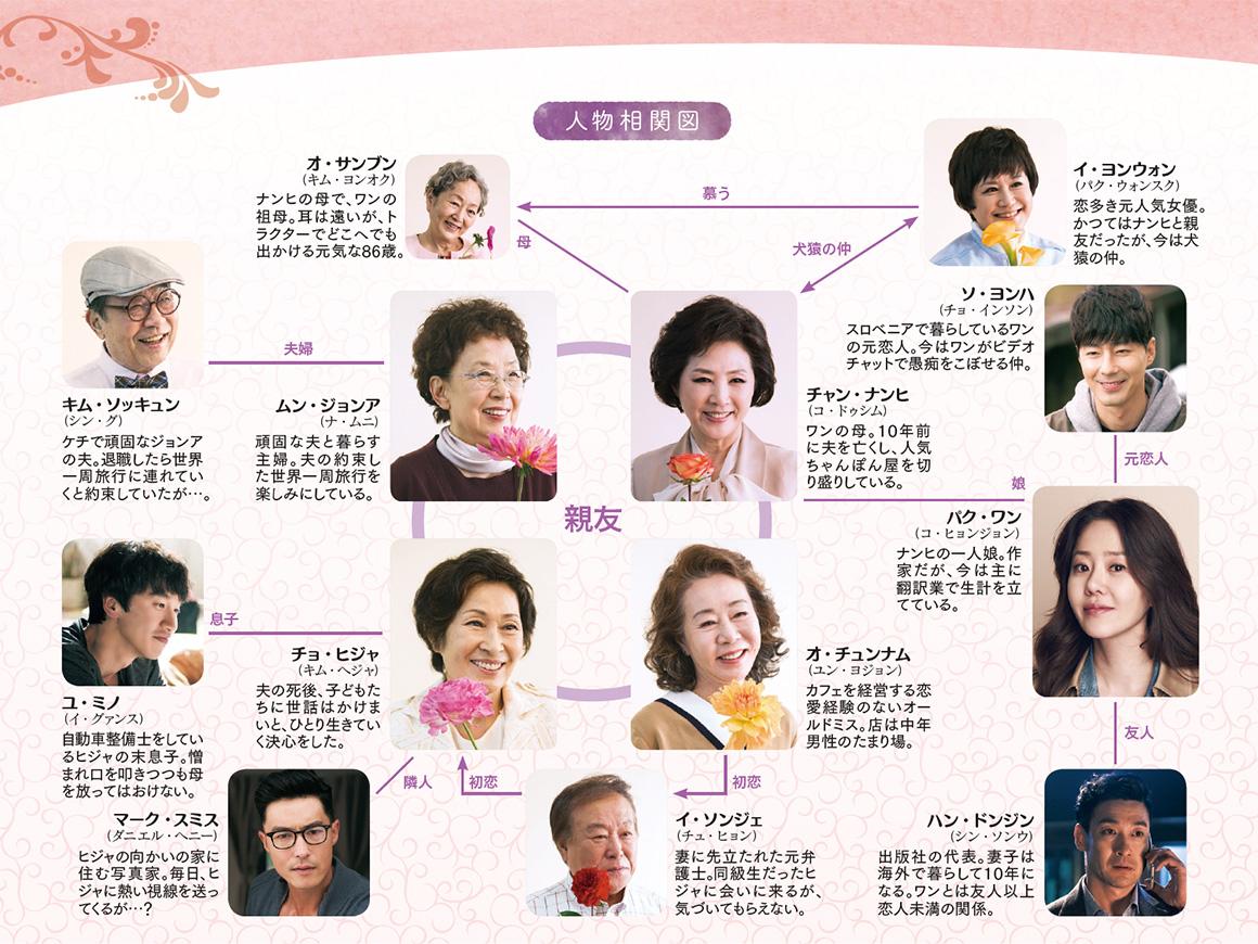 ディア・マイ・フレンズ-韓国ドラマ-相関図