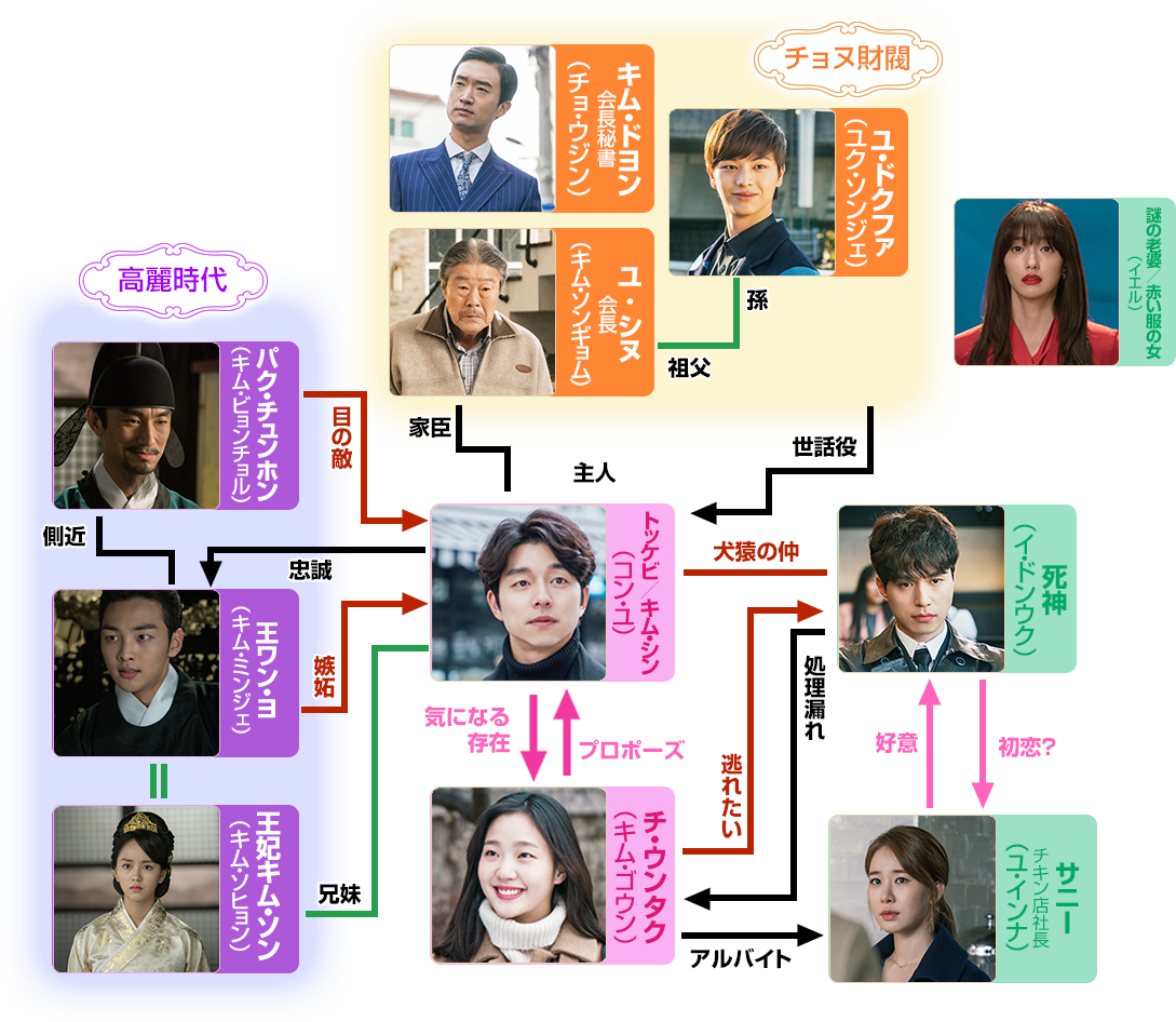 トッケビ-韓国ドラマ-相関図