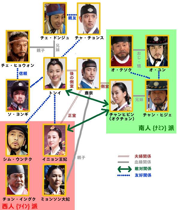 トンイ-韓国ドラマ-相関図