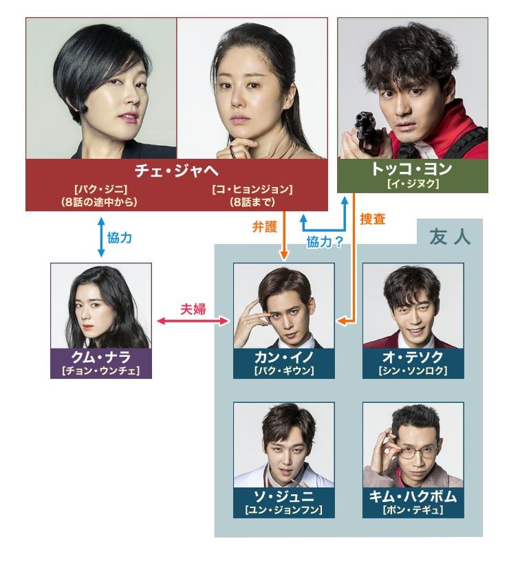 リターン-真相-韓国ドラマ-相関図