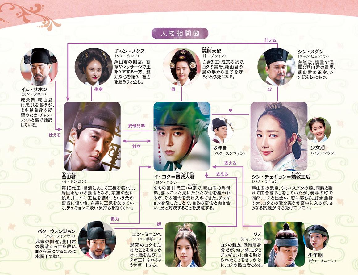 七日の王妃-韓国ドラマ-相関図
