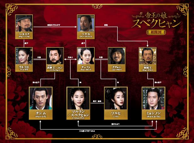 帝王の娘スベクヒャン-韓国ドラマ-相関図