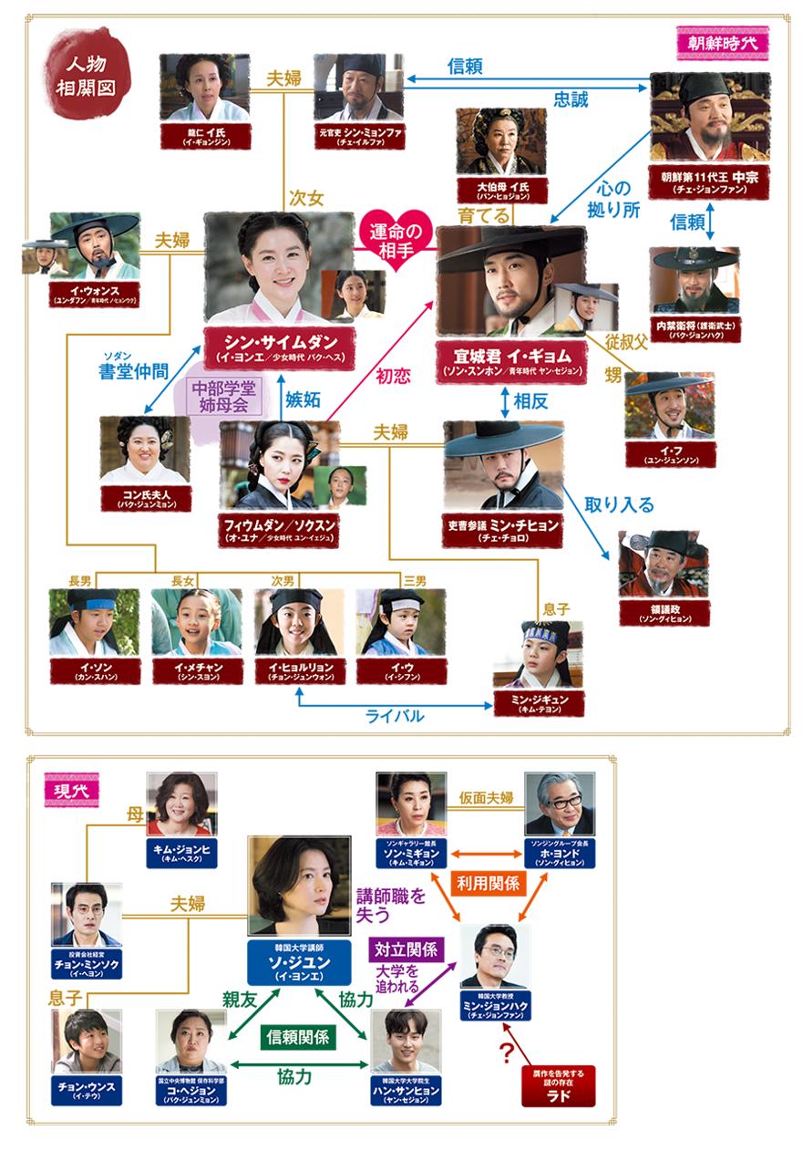 師任堂サイムダン、色の日記-韓国ドラマ-相関図