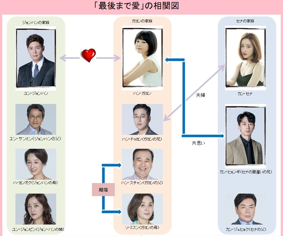 最後まで愛-韓国ドラマ-相関図