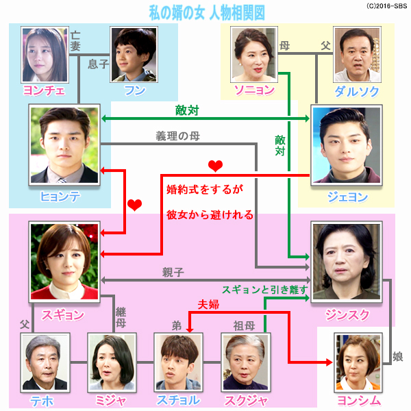 私の婿の女-韓国ドラマ-相関図