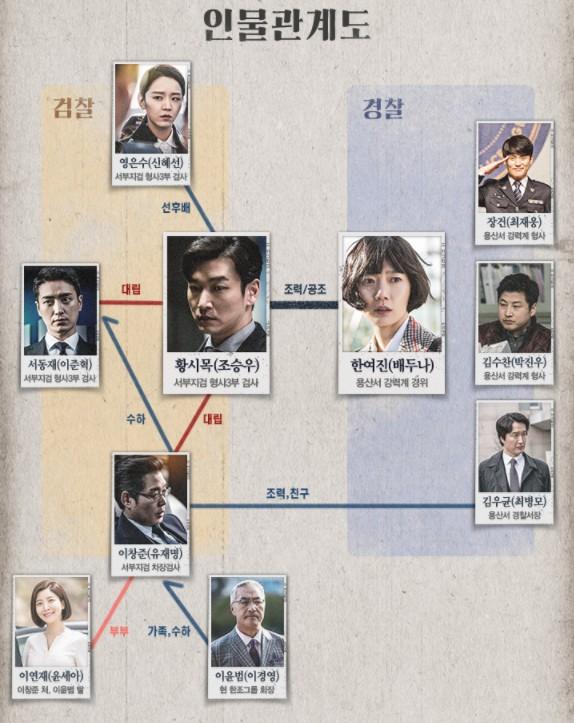 秘密の森-韓国ドラマ-相関図