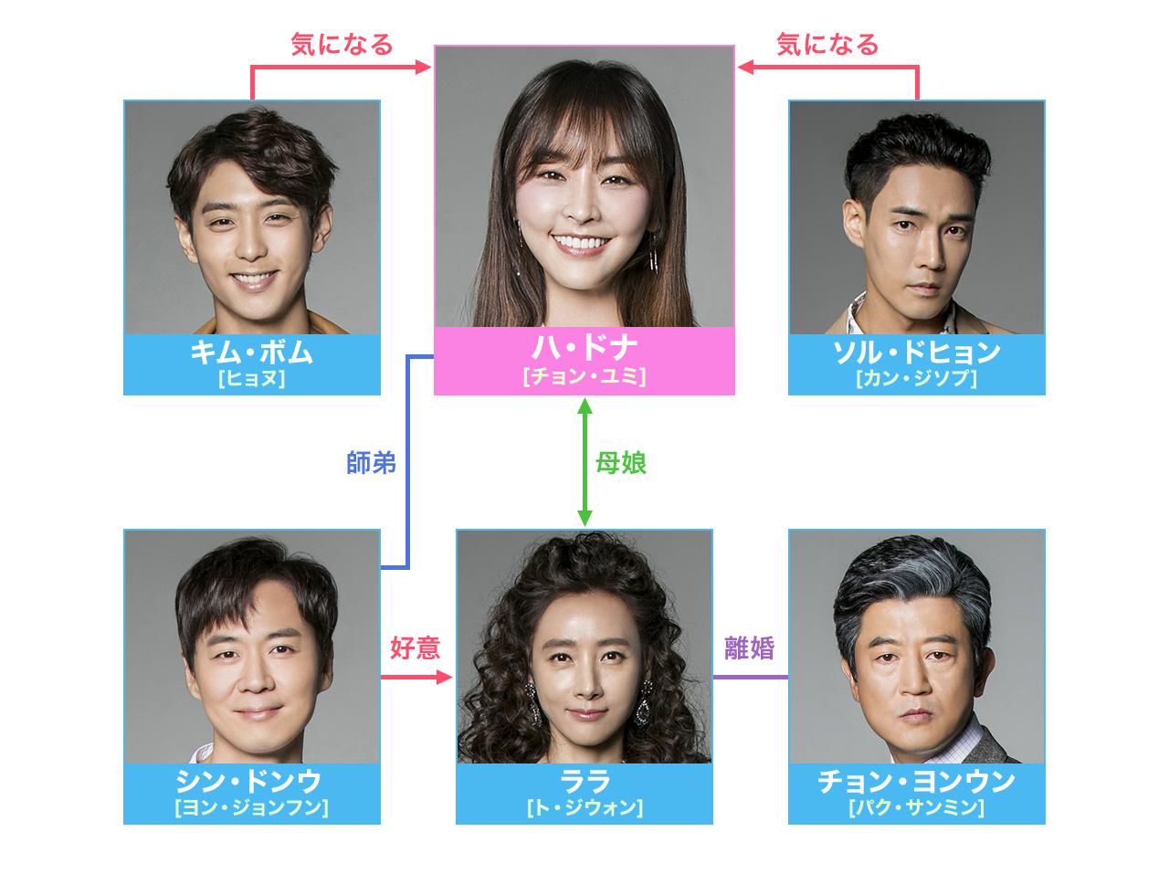 素晴らしき、私の人生-韓国ドラマ-相関図