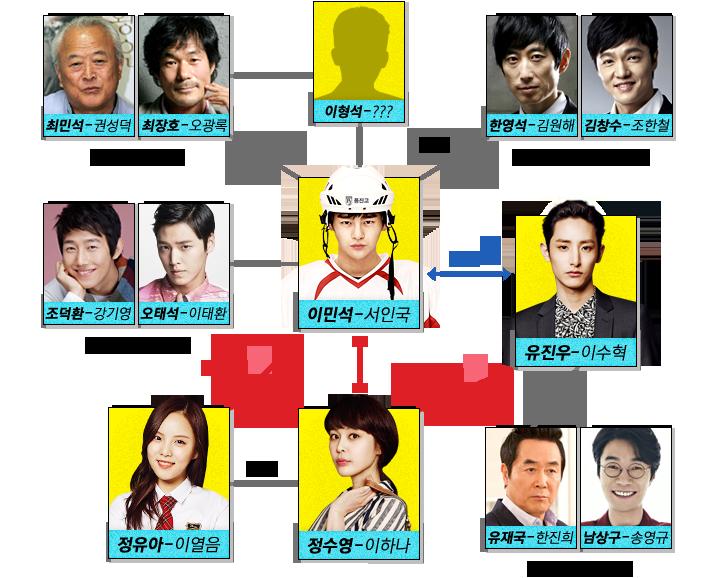 ナイショの恋していいですか-韓国ドラマ-相関図