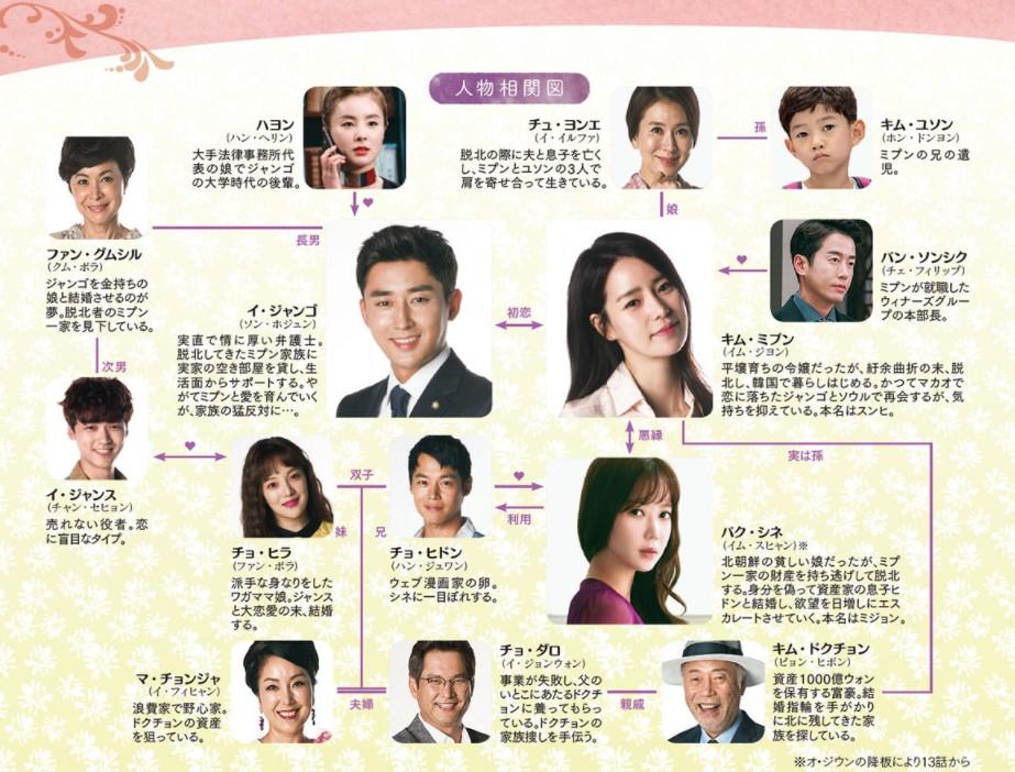 吹けよ、ミプン-韓国ドラマ-相関図