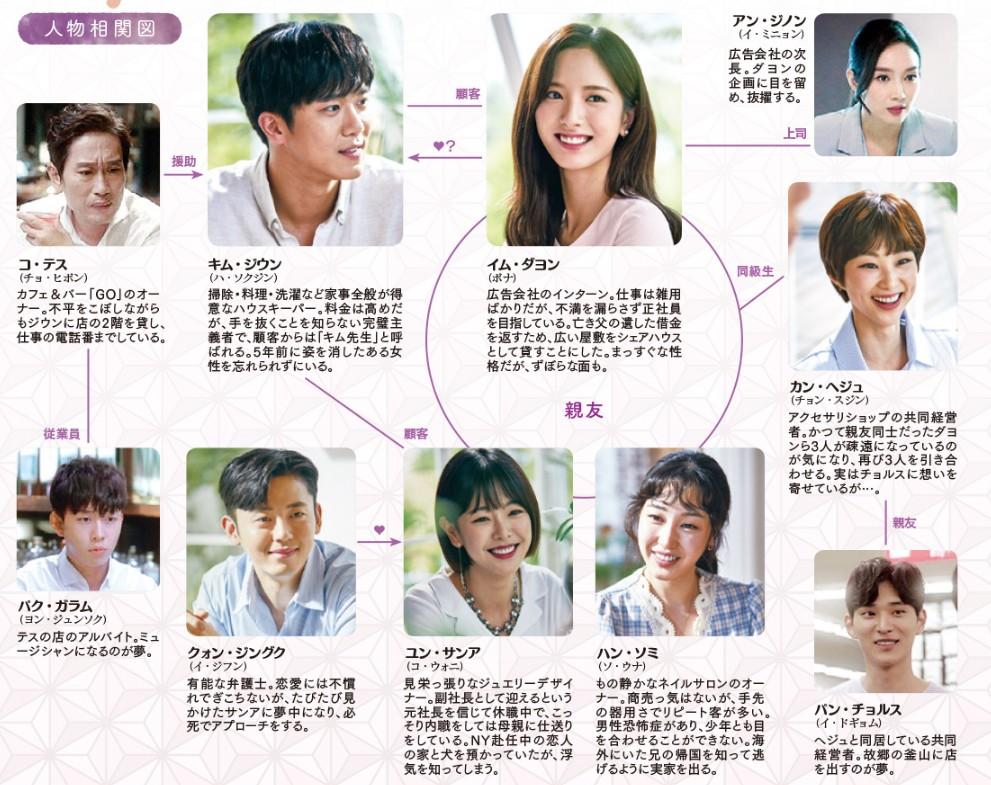 あなたのハウスキーパー-韓国ドラマ-相関図