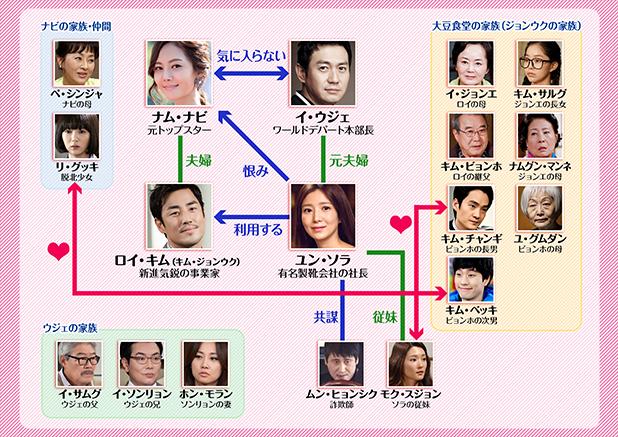 わが愛しの蝶々夫人-韓国ドラマ-相関図