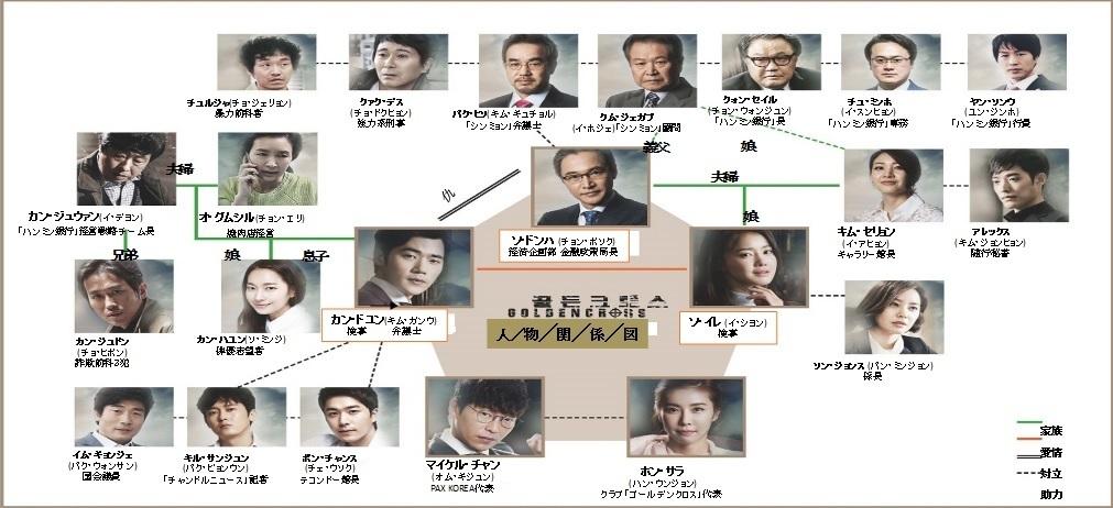 ゴールデンクロス-韓国ドラマ-相関図