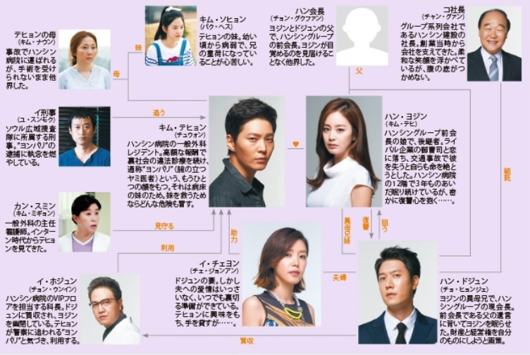 ヨンパリ-韓国ドラマ-相関図