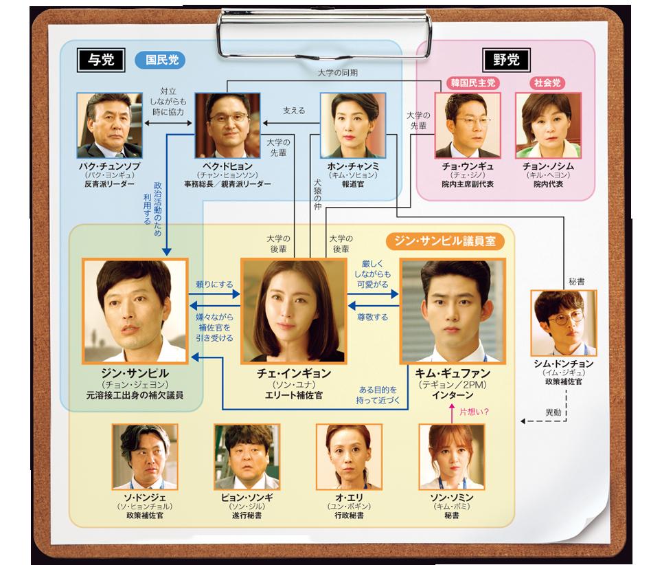 ラスト・チャンス~愛と勝利のアッセンブリー-韓国ドラマ-相関図