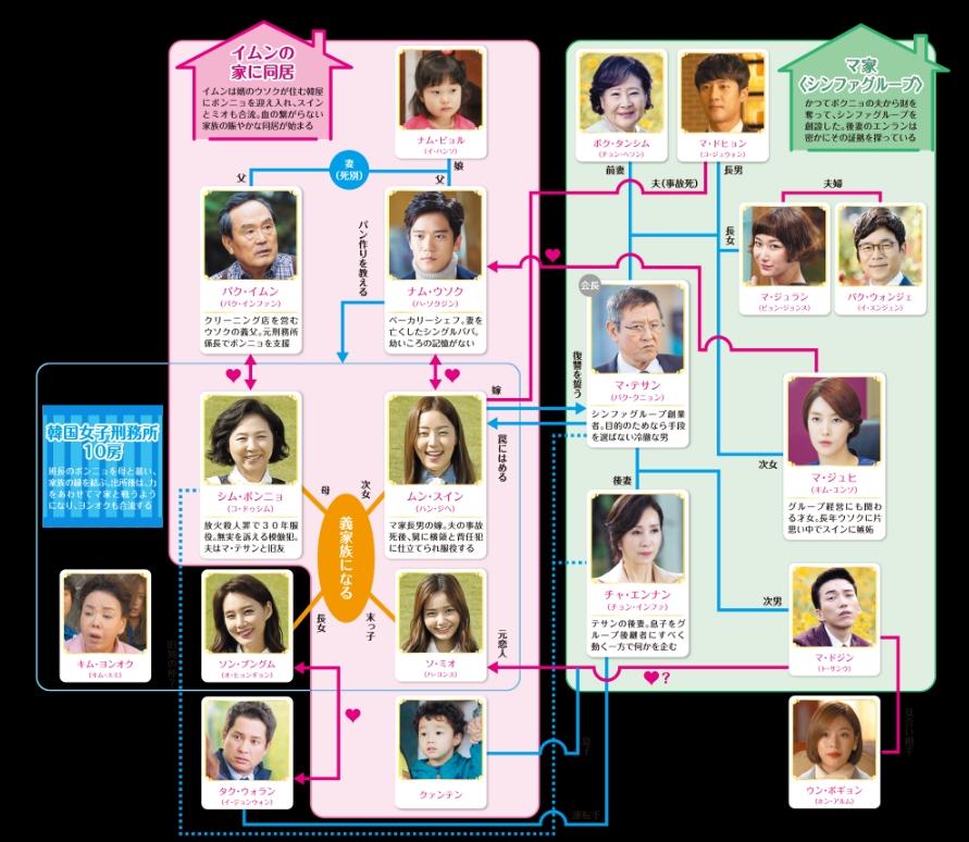 伝説の魔女-韓国ドラマ-相関図