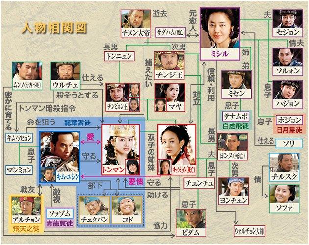 善徳女王-韓国ドラマ-相関図