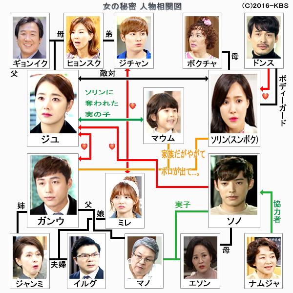 女の秘密-韓国ドラマ-相関図