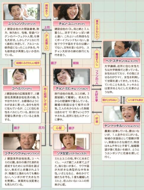 完璧な恋人に出会う方法-韓国ドラマ-相関図