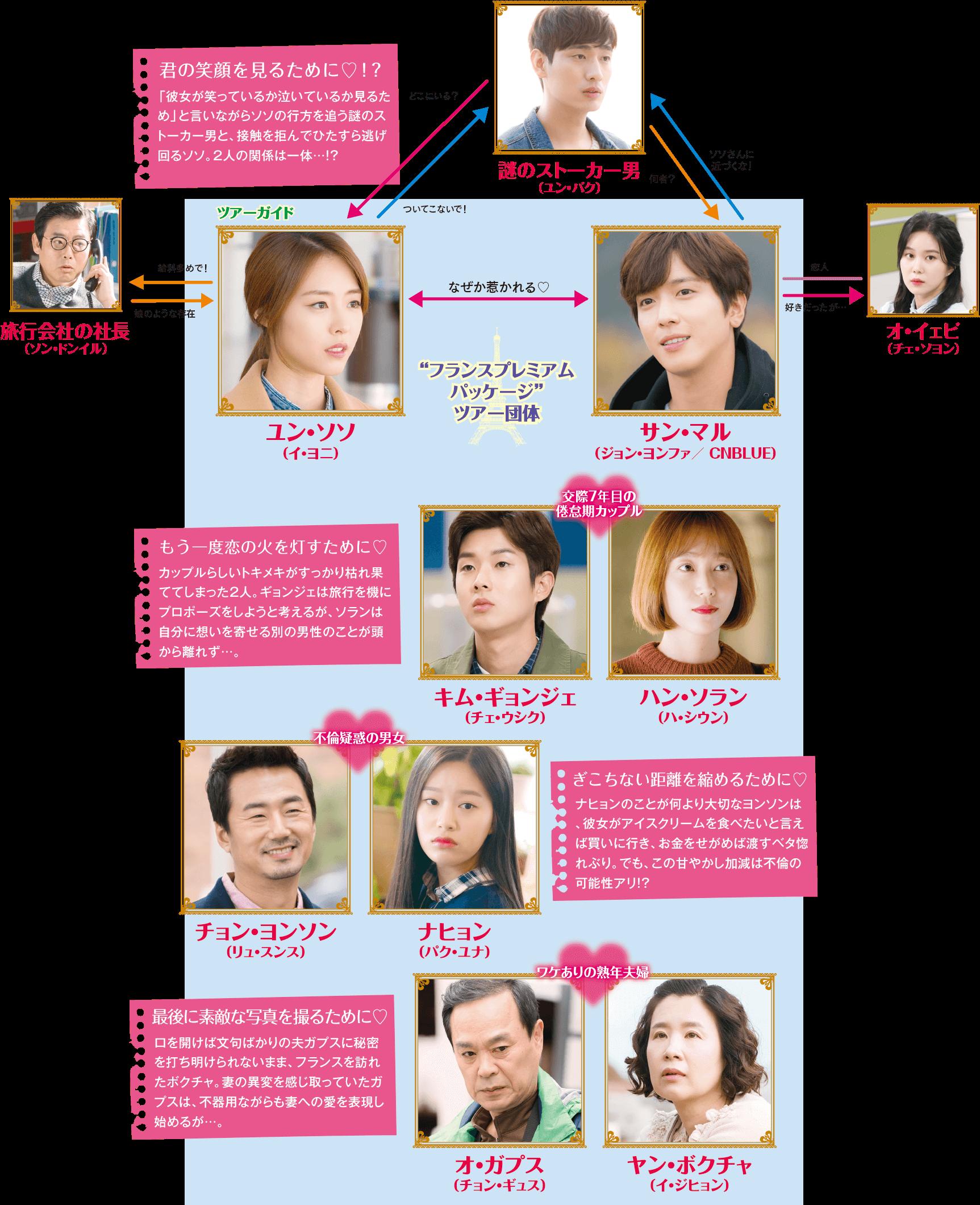 恋するパッケージツアー-韓国ドラマ-相関図
