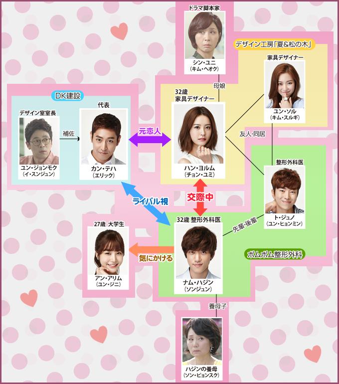 恋愛の発見-韓国ドラマ-相関図