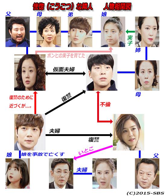 恍惚な隣人-韓国ドラマ-相関図