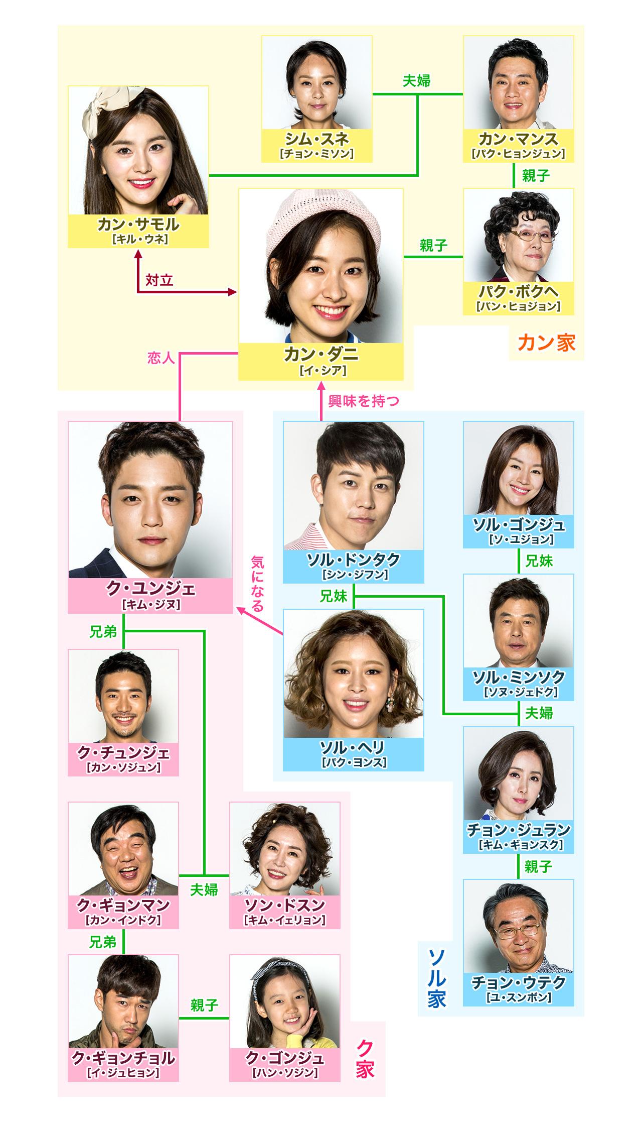愛の香り-韓国ドラマ-相関図