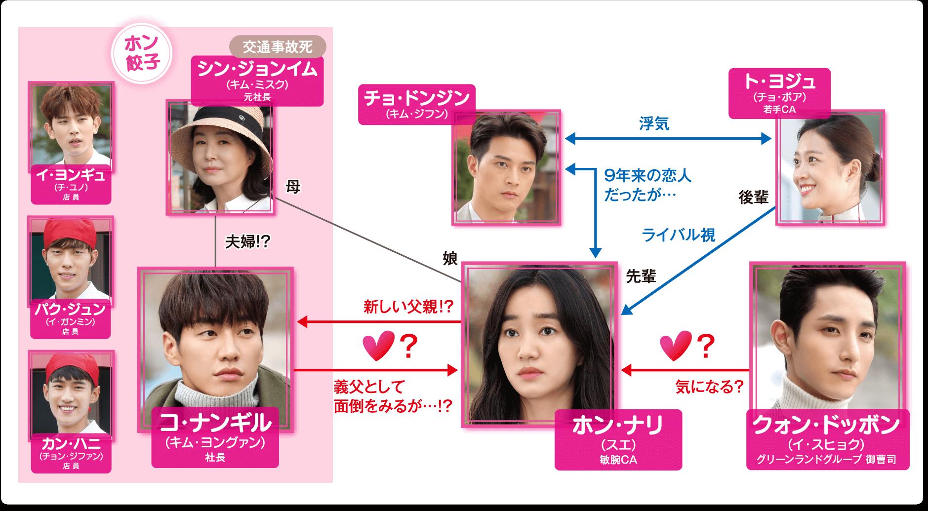 我が家に住む男-韓国ドラマ-相関図