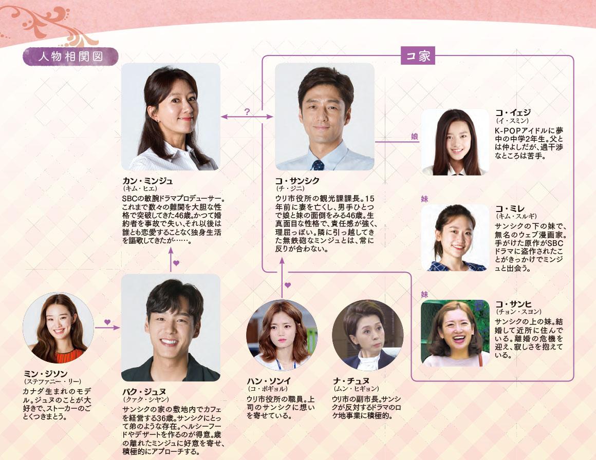 最後から二番目の恋-韓国ドラマ-相関図