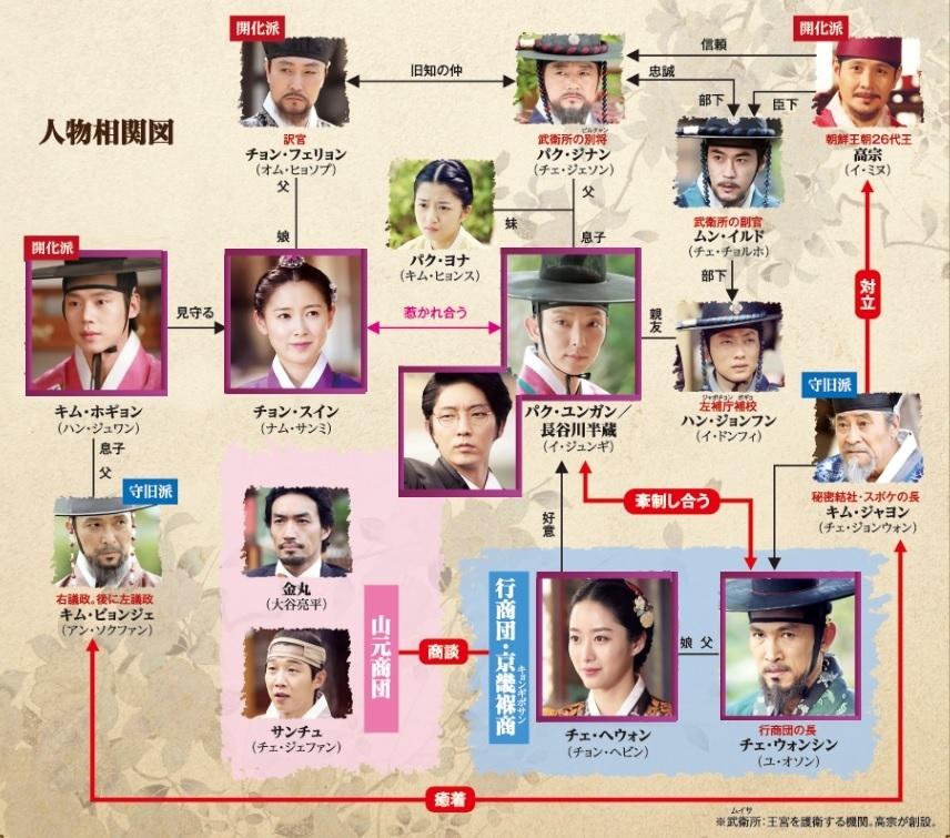 朝鮮ガンマン-韓国ドラマ-相関図