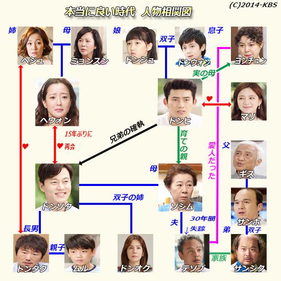 本当に良い時代-韓国ドラマ-相関図