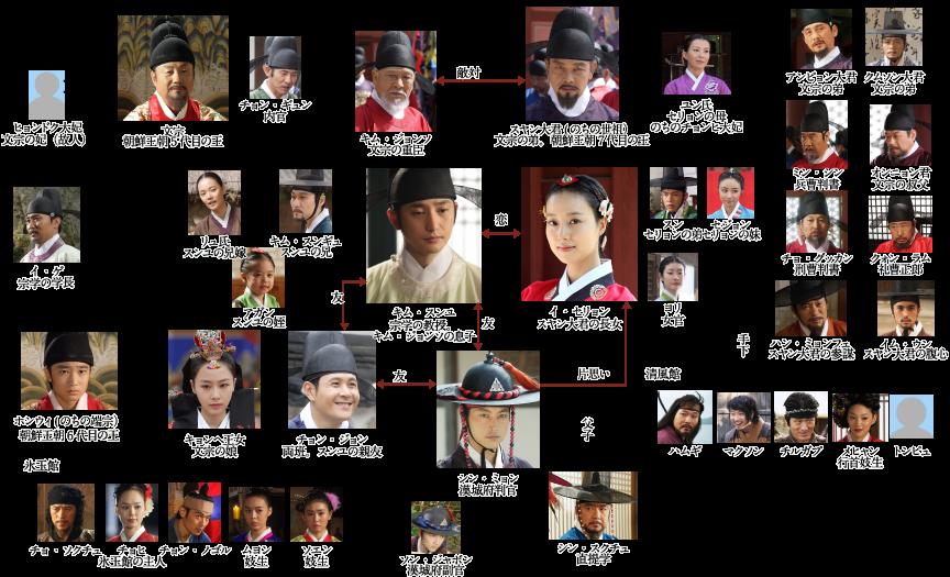 王女の男-韓国ドラマ-相関図