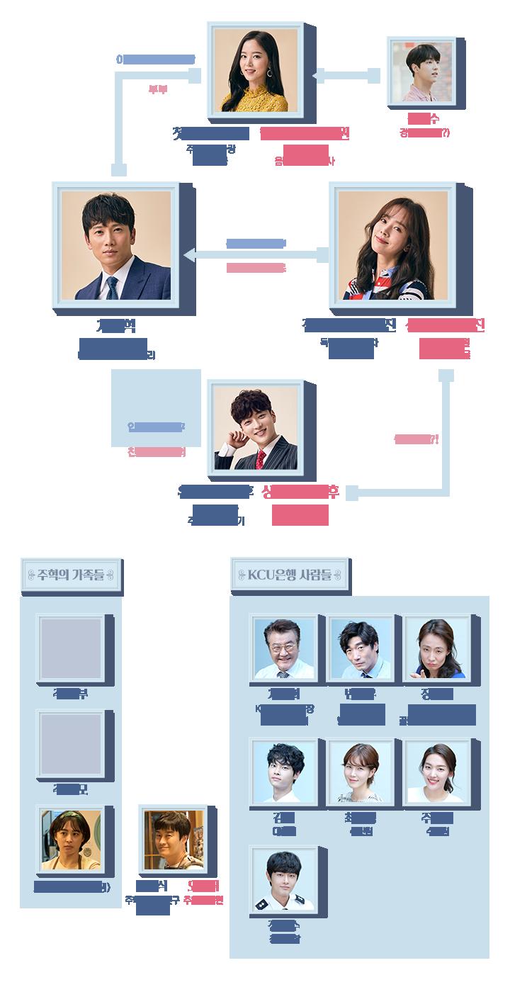知ってるワイフ-韓国ドラマ-相関図