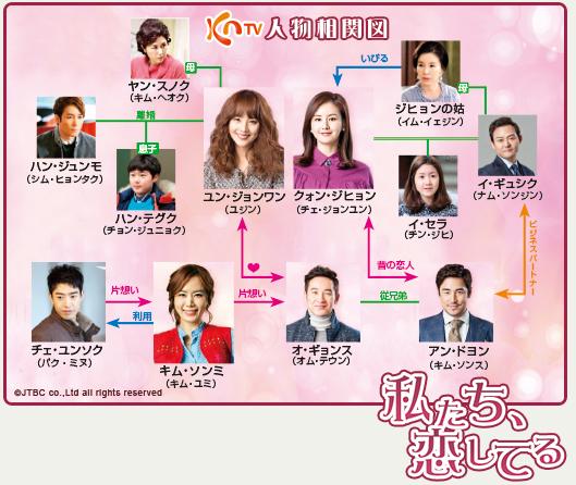 私たち、恋してる-韓国ドラマ-相関図