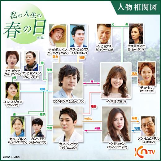 私の人生の春の日-韓国ドラマ-相関図